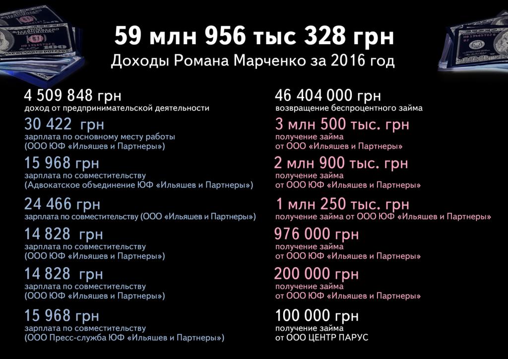 доходы Романа Марченко
